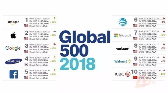 2018年全球最具价值500大品牌榜,22个中国品牌进百强
